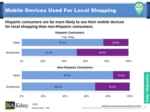 CCM-Hispanic-Consumers-Mobile