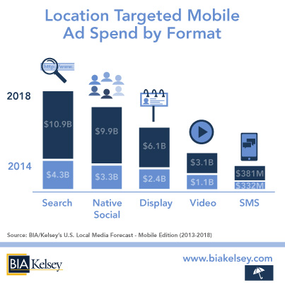 BIAKelsey-US-Mobile-Local-Ad-Spend-by-Format-2014-18