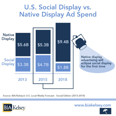 BIAKelsey-US-Social-Display-vs-Native-Display-Ad-Spend-2013-18