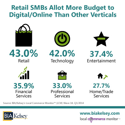BIAKelsey-Retail-SMBs-Digital-Online-Budget